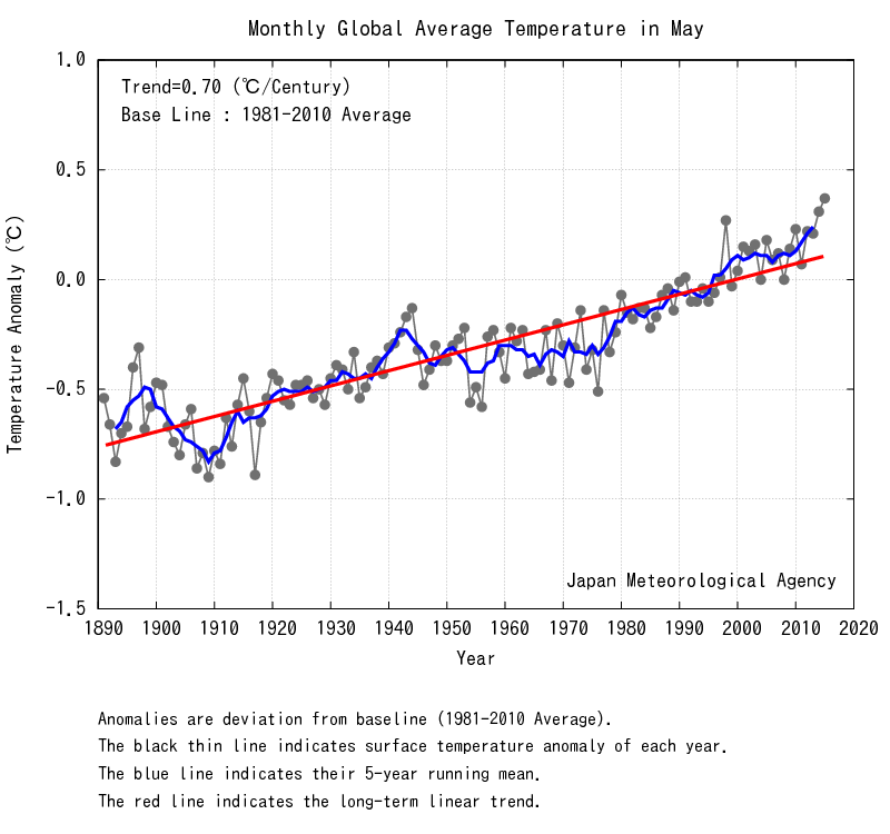 May Temperature Anomaly