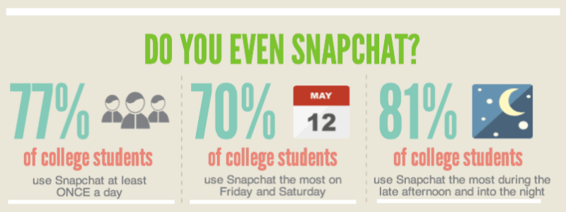 Infographic - College Students' Snapchat Use