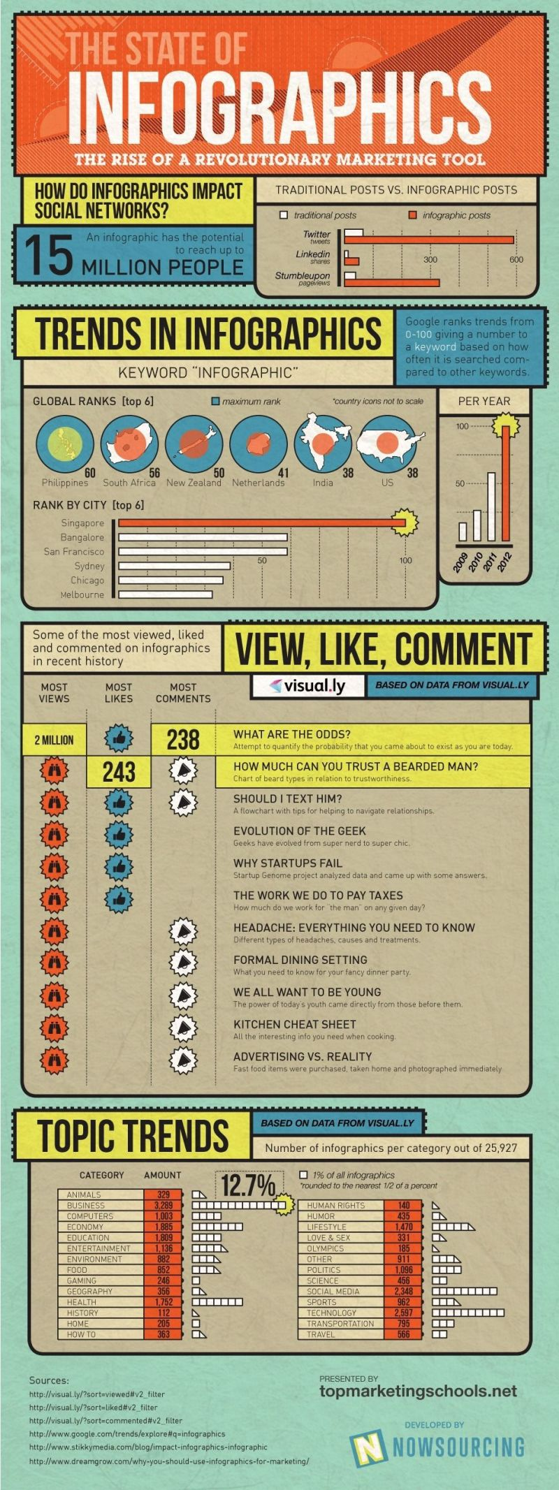 Infographic - The State Of Infographics
