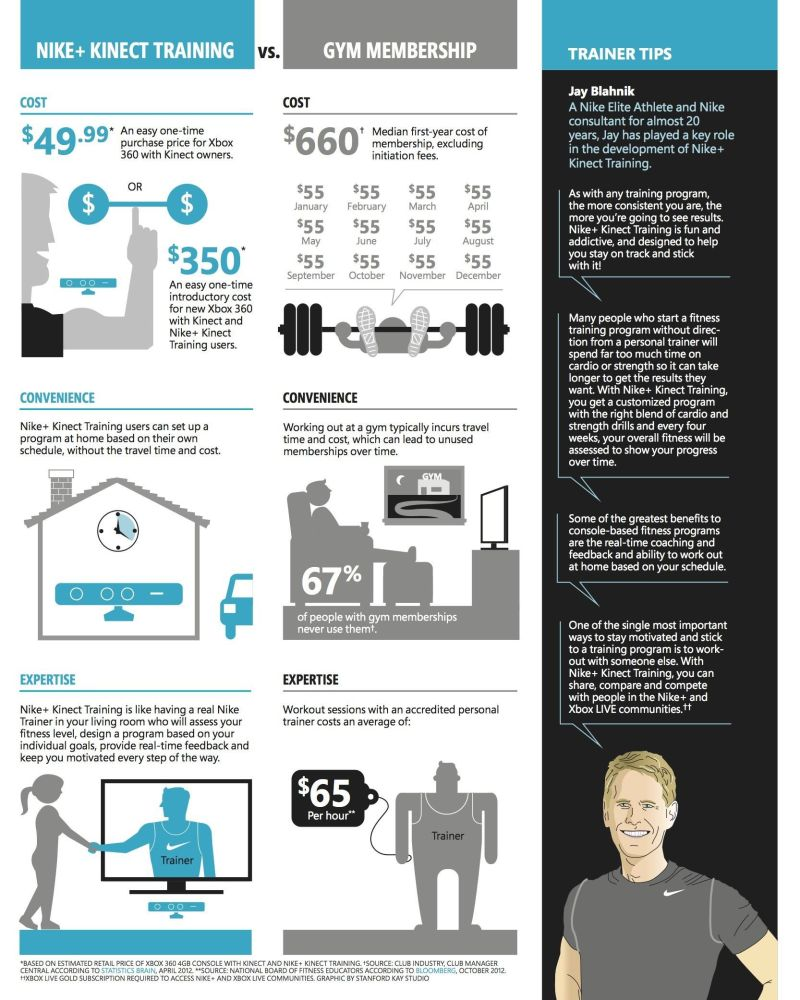 Infographic - Video Games Or Gym Memberships?