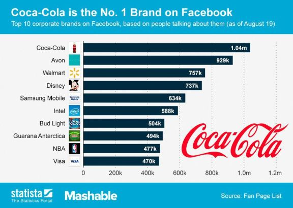 Most engaged brands on Facebook
