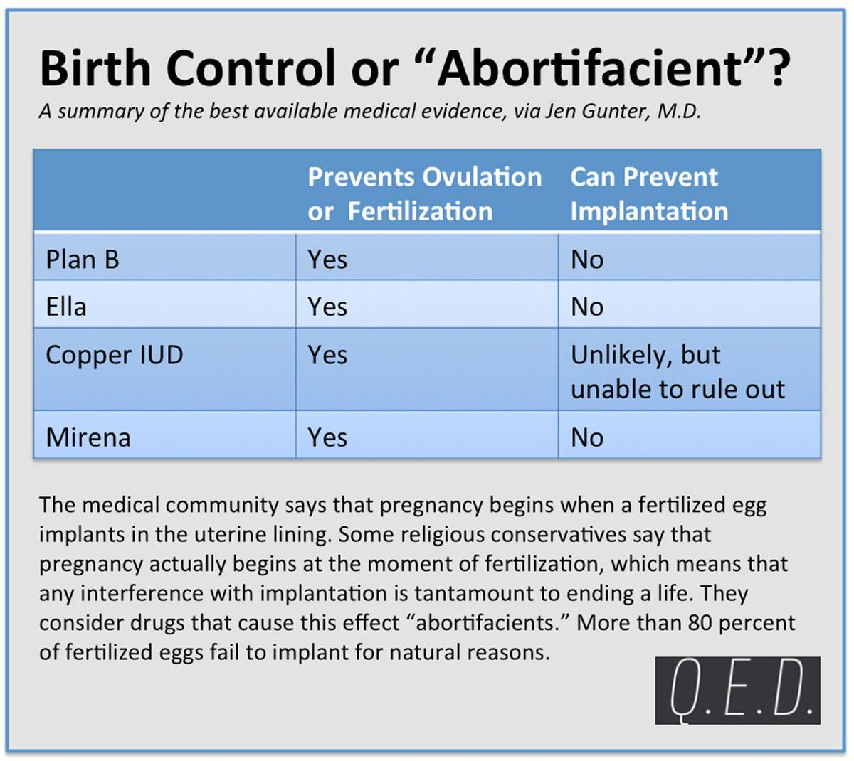 The Science Behind the Birth Control in the Hobby Lobby Case