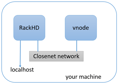 stack diagram virtual environment explain the process of nutrition in amoeba with rackhd setup 2 0 documentation network topology overview