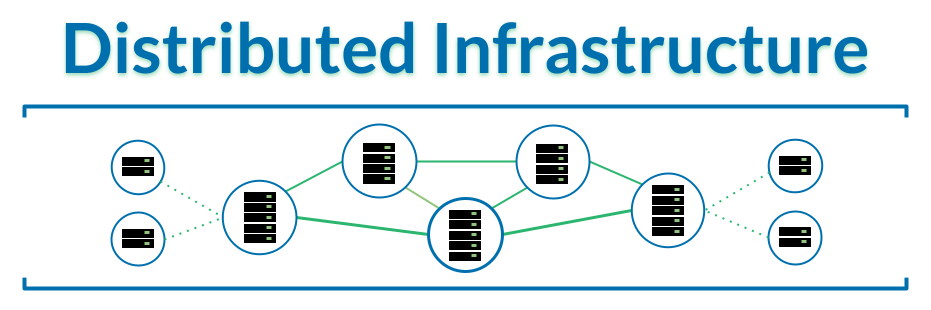 Distributed Infrastructure