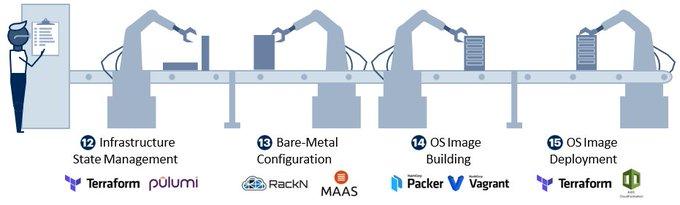 Gartner Automation Assembly Line