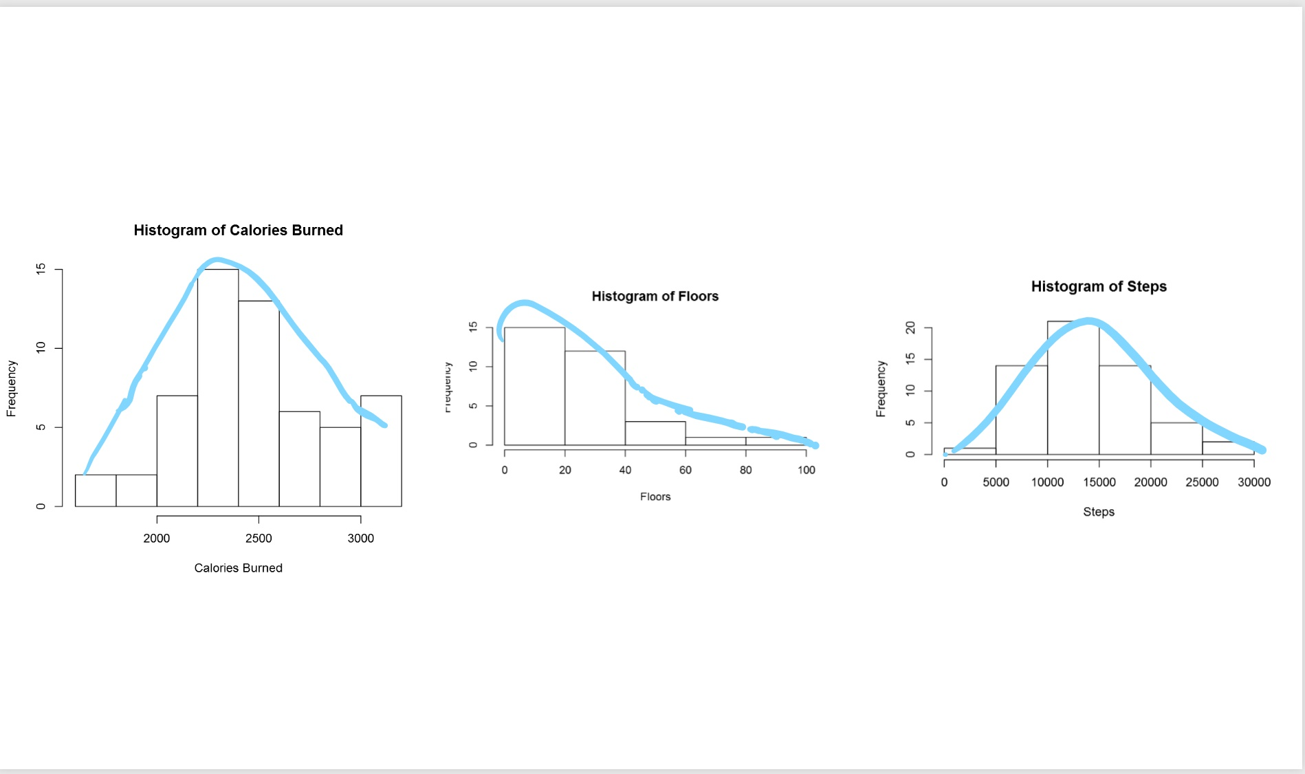 Visualizing Data Distribution In Power Bi Histogram And