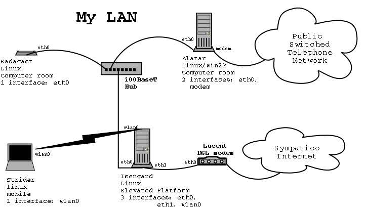 How to Build a Firewall Using Linux