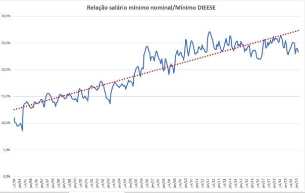 Evolução do salário mínimo pelo índice Dieese