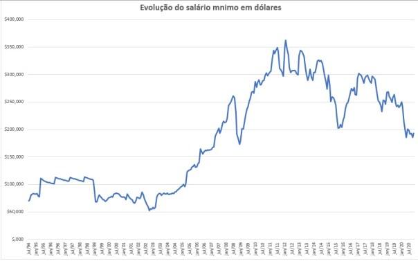 Gráfico de evolução do salário mínimo 1994 2020 dolar
