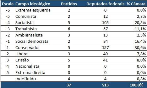 Campos ideológicos Câmara federal