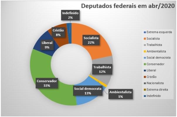 Gráfico campos ideológicos câmara federal em -05-20