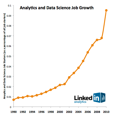 Analytics and Data Science Job Growth