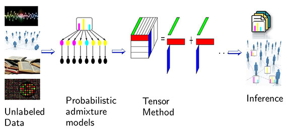tensors-and-machine-learning