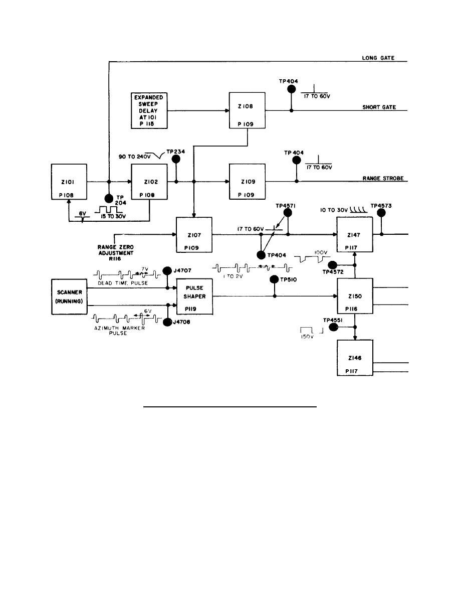Figure 5. Synchronizer and indicator block diagram.