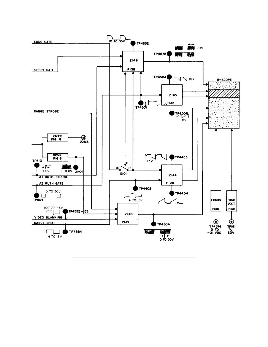 Figure 5. Synchronizer and indicator block diagram--Continued.
