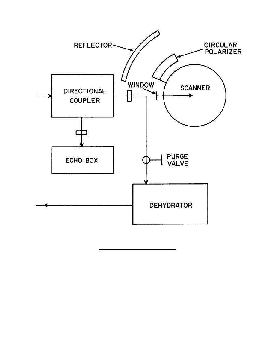 RF system block diagram Continued.