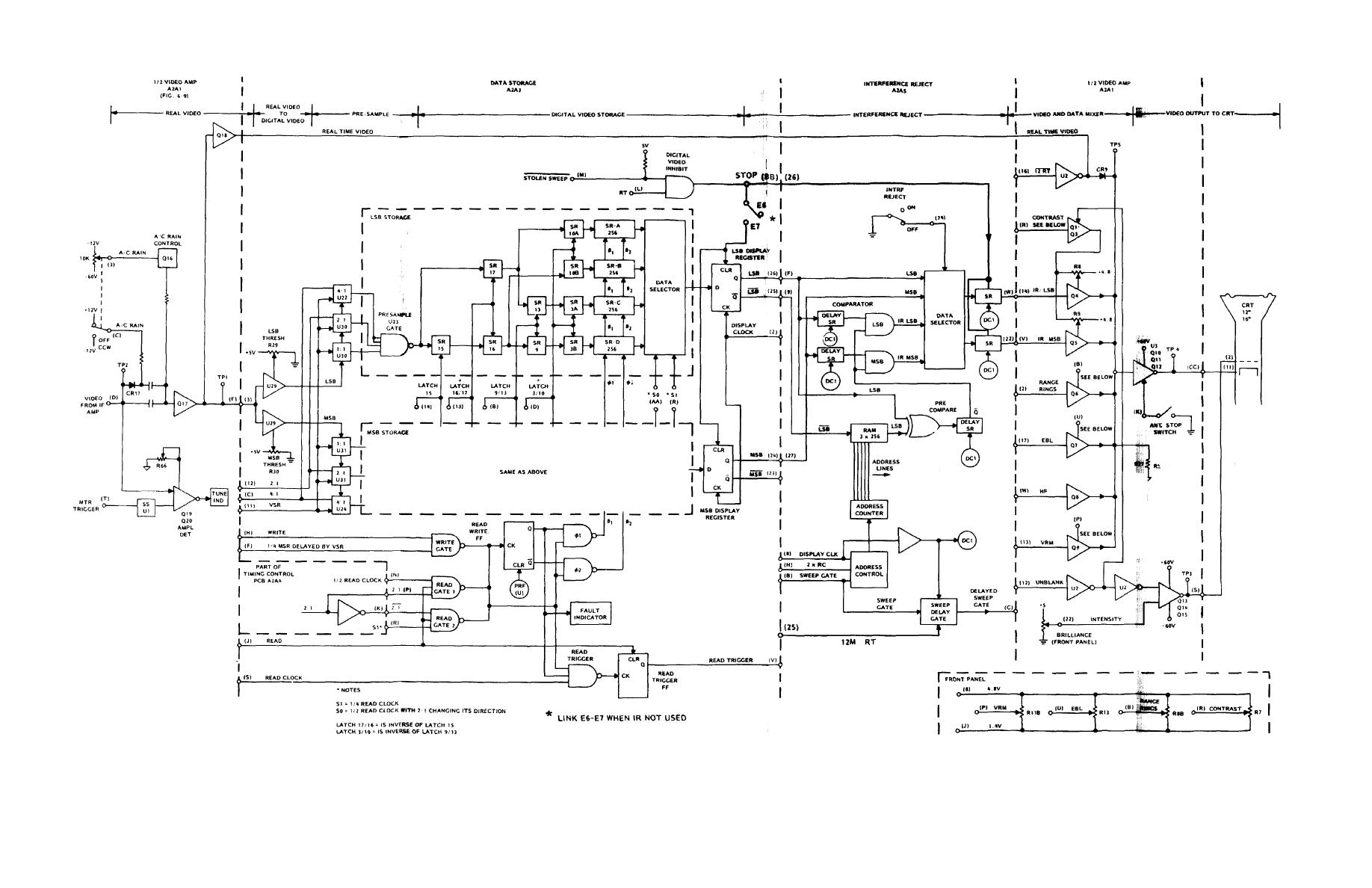 Figure 4 16 Video Functional Block Diagram