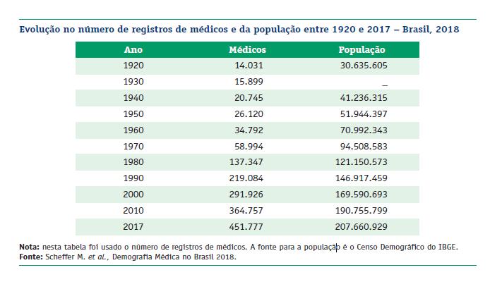 Conheça o cenário das especializações médicas no Brasil 4