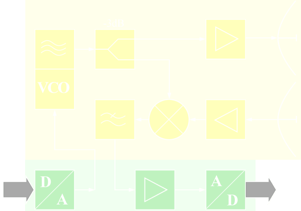 fmcw radar block diagram flow tool open source basics