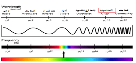 electromagnetic wave