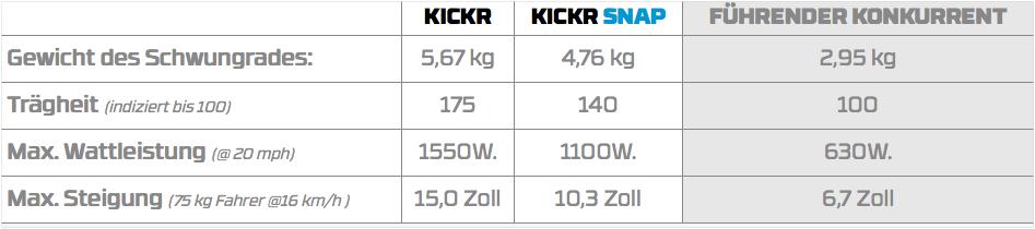 Kickr vergleich