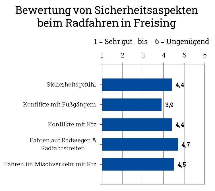 ADFC Fahrradklimatest Ergebnisse SICHERHEIT für Freising