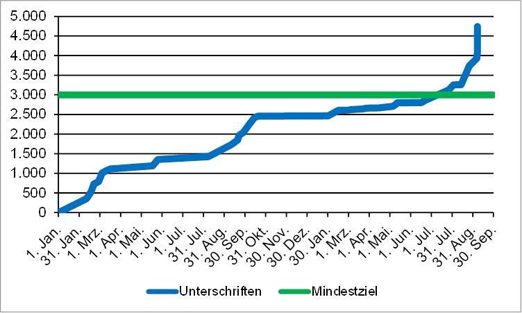 Entwicklung Unterschriften Radentscheid Freising