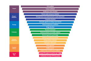 A more complex funnel breaking the fundamental stages down into more detailed sections to more accurately model the lead qualification process moving toward a completed sale.
