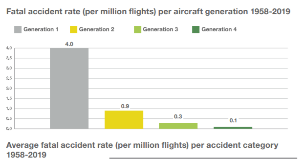 According to Airbus, Accident rate in relationship to aircraft generation