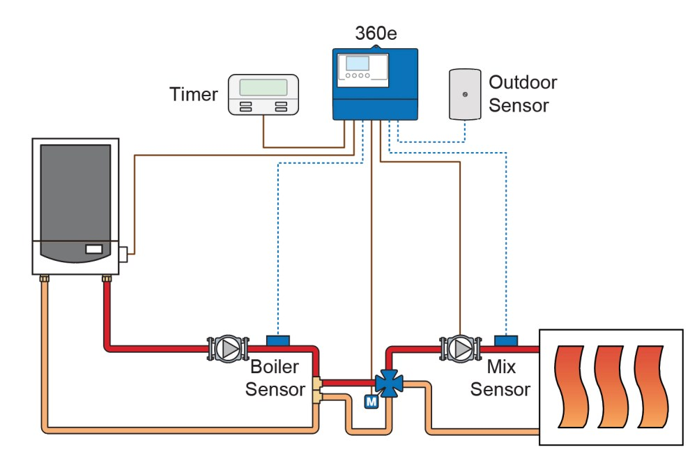 medium resolution of mixing valve with floating actuator
