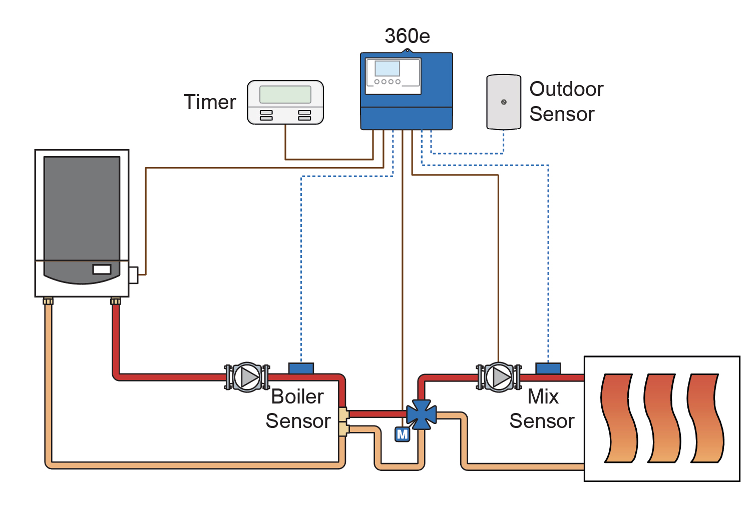 hight resolution of mixing valve with floating actuator