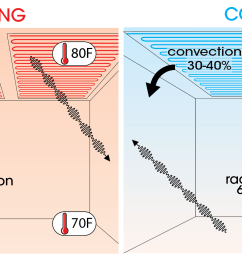 how radiant ceiling heating and cooling workelectric radiant ceiling heat wire diagram 13 [ 2073 x 958 Pixel ]