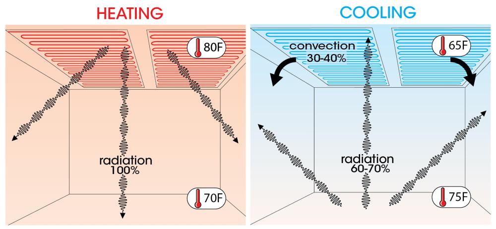 medium resolution of how radiant ceiling heating and cooling workelectric radiant ceiling heat wire diagram 13