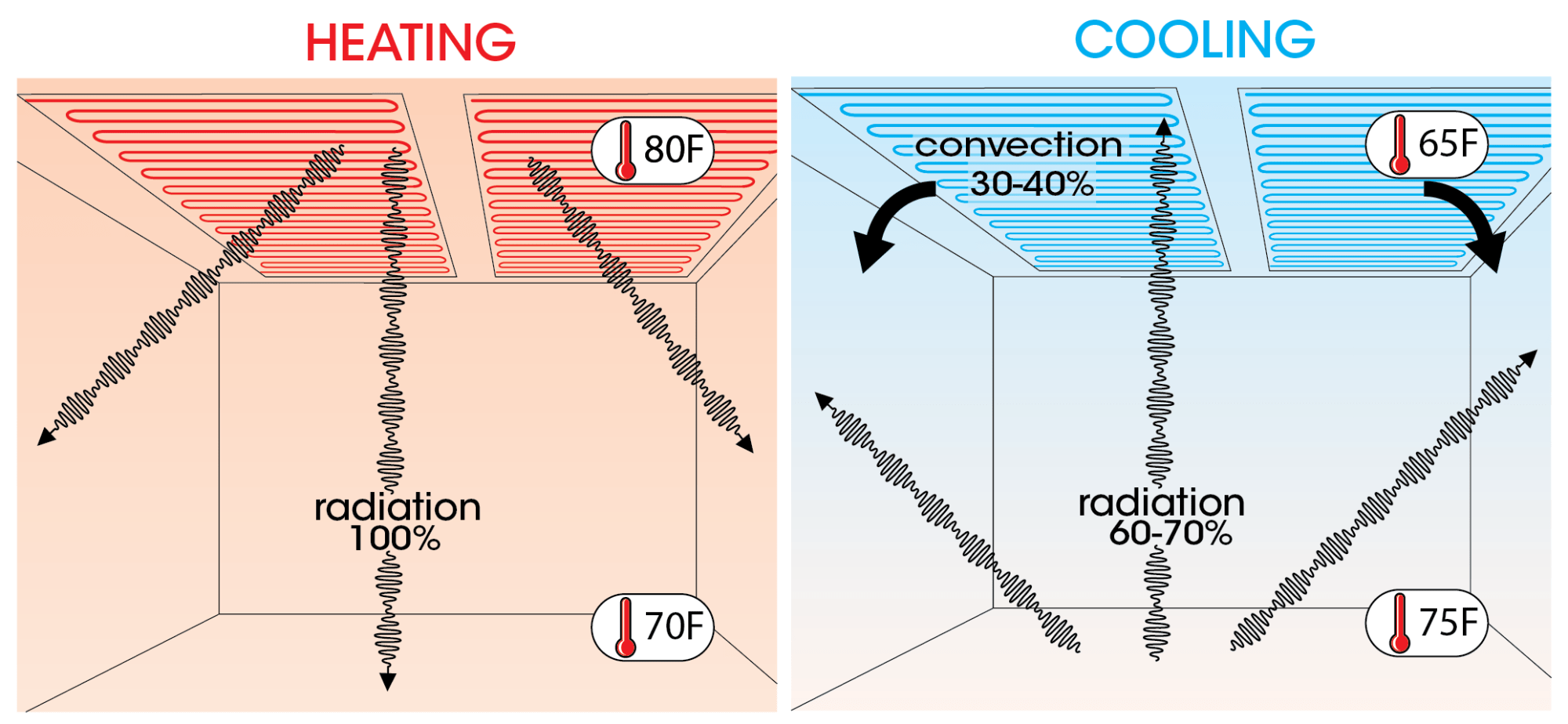 hight resolution of how radiant ceiling heating and cooling workelectric radiant ceiling heat wire diagram 13