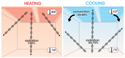 small resolution of how radiant ceiling heating and cooling workelectric radiant ceiling heat wire diagram 13