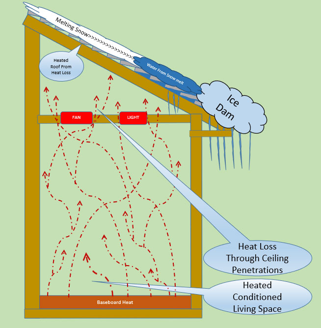 Diagram of ice dam forming on house