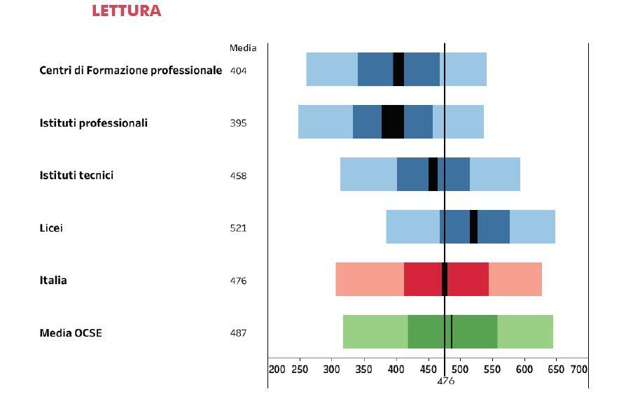 I risultati in lettura per tipo di scuola, nel grafico elaborato dall'INVALSI su database OCSE PISA 2018.