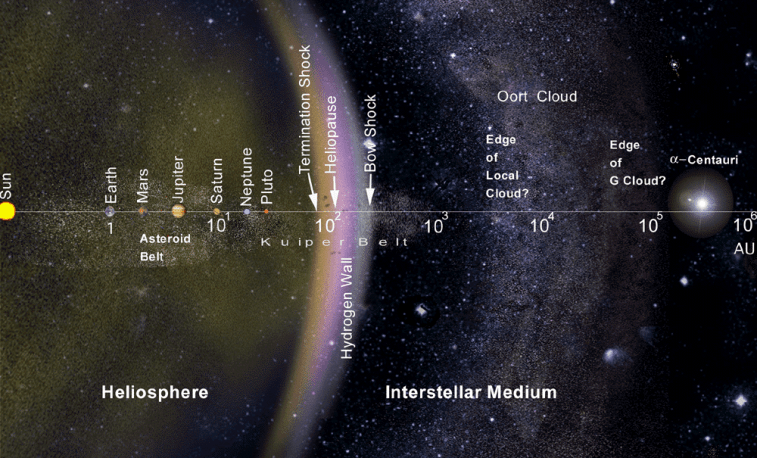 Mappe système solaire et Centauri