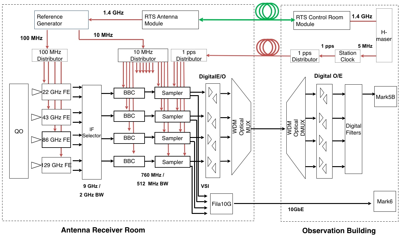 hight resolution of rx block diagram 8gbps