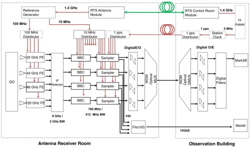 small resolution of rx block diagram 8gbps
