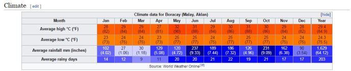Boracay Travel Climate Chart by Wikipedia