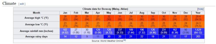 Boracay Travel Climate Chart by Wikipedia