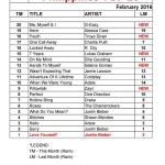 philippines-top-20-songs-february-2016