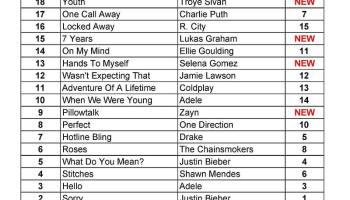 Philippines Top 20 Songs JULY 2016 (PT20 Chart) » Radio Boracay