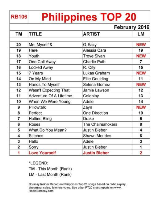 philippines top 20 songs 2016 february