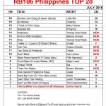 PT20-JULY-2016-Chart