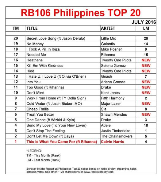 philippines top 20 songs july 2016