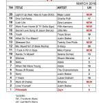 philippines top 20 songs march 2016