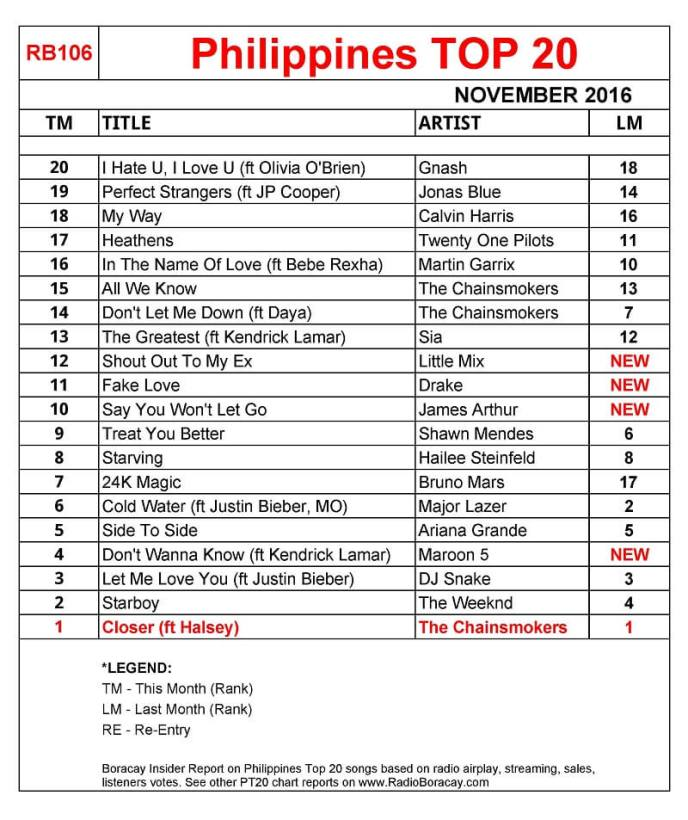 Philippines Top 20 November 2016 chart