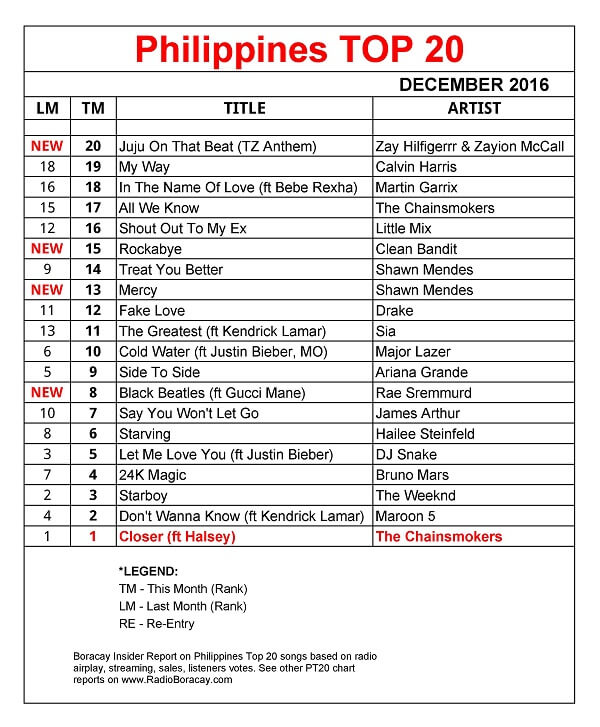 Philippines Top 20 December 2016 chart